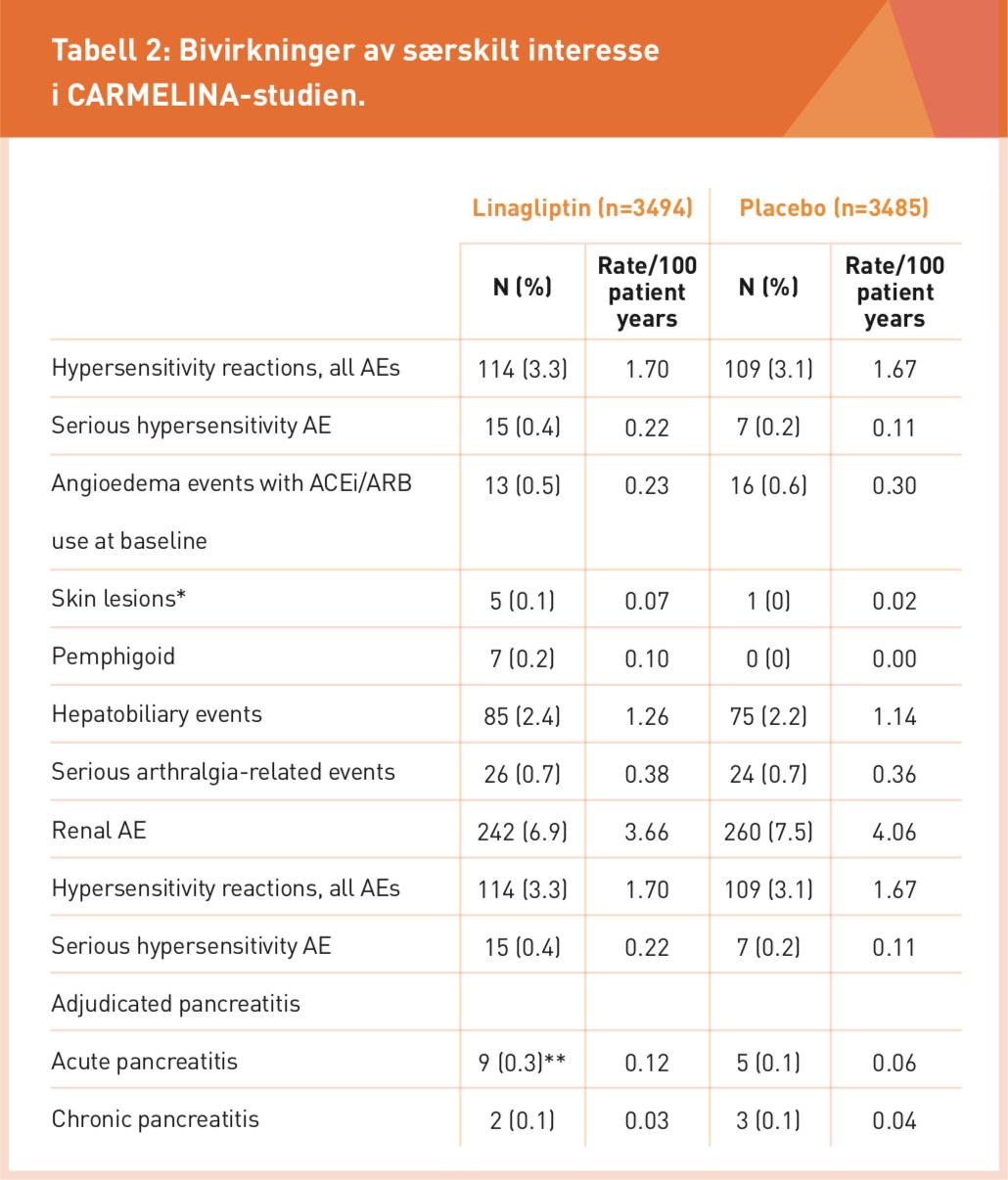Bivirkninger av særskilt interesse i CARMELINA-studien.png