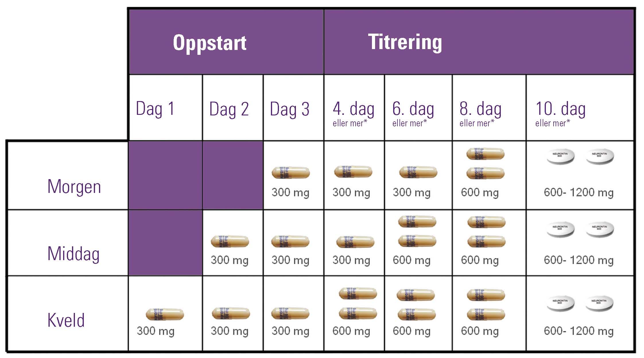 Dosekort_Neurontin_dosekort_E2012-0132_tabell.jpg